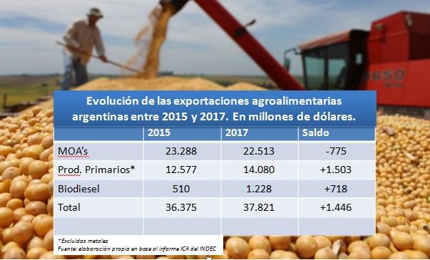 A pesar del esfuerzo, las exportaciones agroalimentarias apenas crecieron 4% en dos años