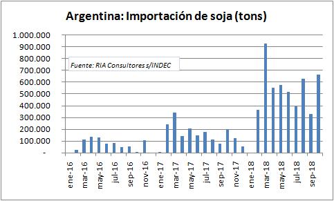 La soja importada representó el 22% del crushing de noviembre