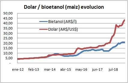 Planchan precio del bioetanol y se atrasa respecto del dólar