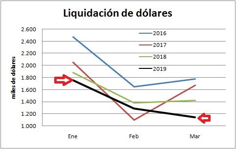 Liquidación de dólares en el 1Q, la más baja en la era Cambiemos