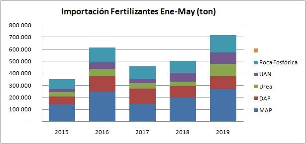 Fuerte suba en la importación de fertilizantes
