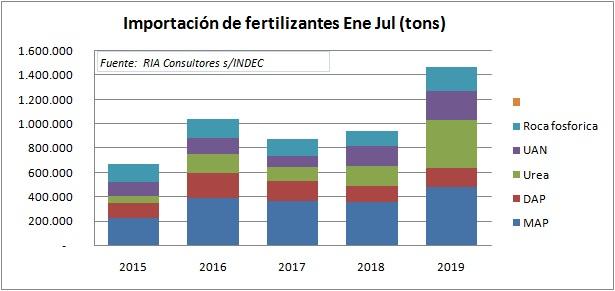 Boom de importación de fertilizantes nitrogenados