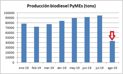 """Datos oficiales confirman desplome de la producción pyme de biodiesel y cae el corte """"obligatorio"""""""