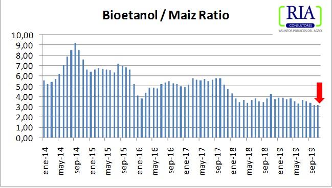 El precio del bioetanol, muy cerca del piso de la rentabilidad operativa