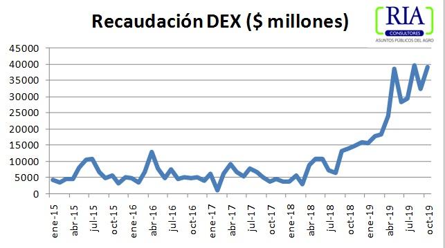 En octubre se duplicó la participación de las retenciones en la recaudación fiscal