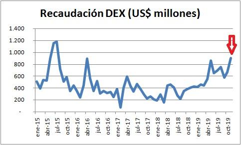 Insolito: en noviembre se recaudó más dólares por retenciones que en el pico de la cosecha