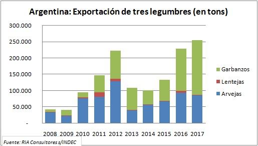 En diez años, la exportación de tres legumbres se multiplicó por seis