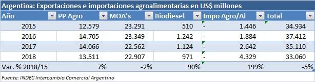 Para reflexionar: la balanza del comercio exterior agro de 2018 quedó por debajo de 2015