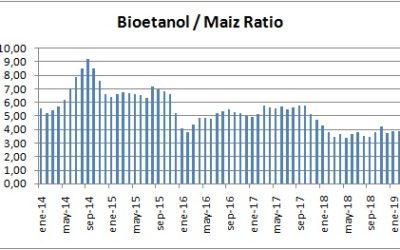 Hace un año que un litro de bioetanol no puede comprar más de 4 kg de maíz