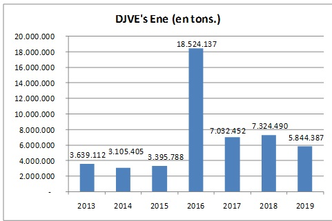 Informe RIA: El año arrancó flojo con la emisión de DJVE
