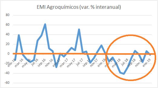 Arrancó para atrás el estimador de la industria de agroquímicos y fertilizantes