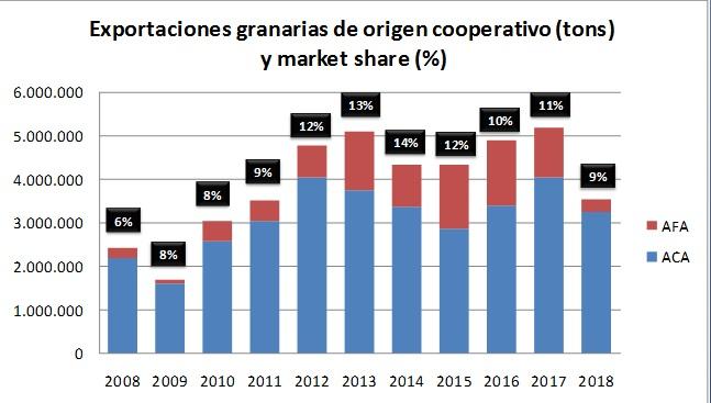 Las cooperativas agrícolas cedieron participación en la exportación granaria