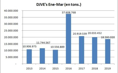 Tibia performance de la emisión de DJVE en el primer trimestre