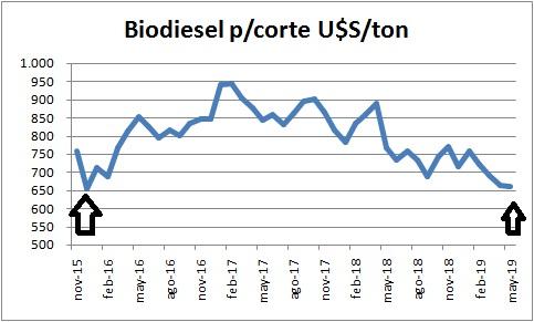 El biodiésel para el corte obligatorio tan barato como en diciembre de 2015