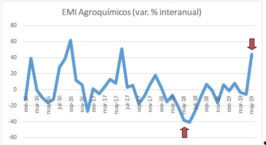 Positivo rebote de la industria de los agroquímicos y fertilizantes en mayo
