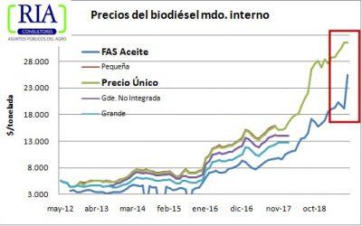 Devaluación pulveriza precio del biodiésel para el corte interno